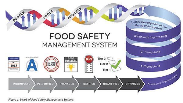 Food Safety Management System - Leed International ...